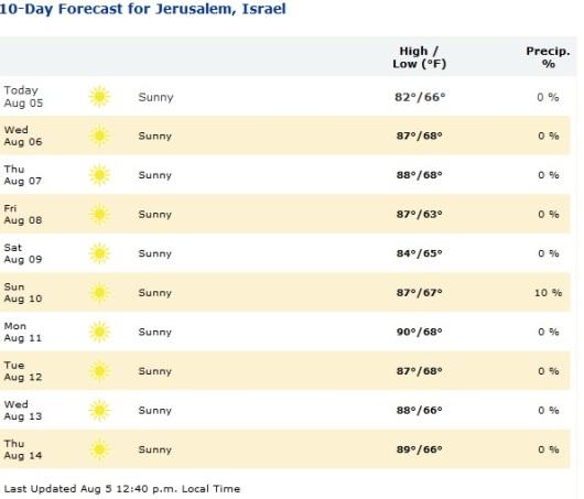 jerusalem forecast